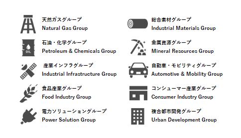 三菱商事株式会社の事業